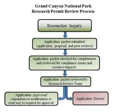 theoretical framework research paper science research permits grand canyon national park u s