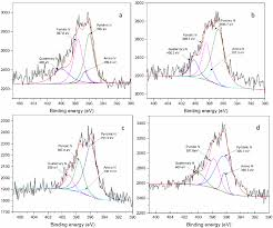effect of reduction time on the structure and properties of porous