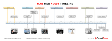 mad men 1960s timeline