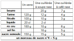 equivalence cuisine equivalence cuisine 28 images equivalence cup grammes les