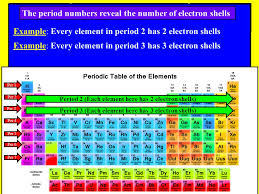 Period 3 Periodic Table Notes Science Spi Periodic Table Tennessee Spi Objective Ppt