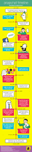 the snap generation a guide to snapchat u0027s history