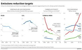 China Makes Carbon Pledge Ahead Of Climate Change The Greatest Threat To The Cop21 Negotiations Economic Forum