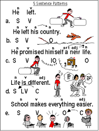 sentence pattern in english grammar gems eld sentence pattern chart