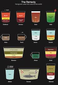 best cure for hangovers the remedy hangover cures from around the world infographic