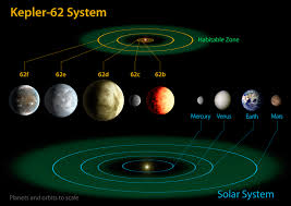 Interior Of The Earth For Class 7 Kepler 62 And The Solar System Nasa