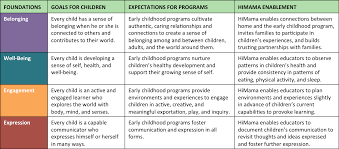how to write a resume for child care himama how does learning happen ontario x27 s pedagogy for the howlearninghappens himama