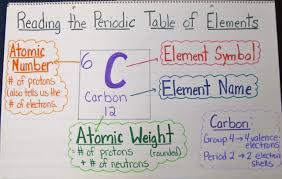Getting To Know The Periodic Table Worksheet The Joy Of Chemistry A Unit In Photos Scholastic