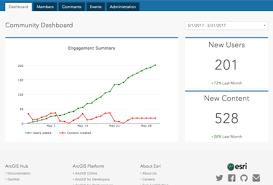 tutorial arcgis pdf indonesia arcgis hub arcgis