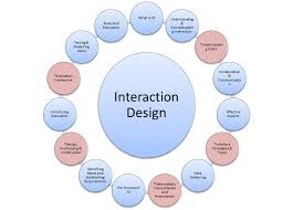 interactive design interaction design course summary