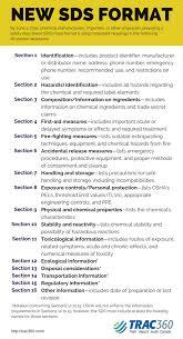 Ghs Safety Data Sheet Template Sds June 1 Deadline Do You Understand The Format Blr
