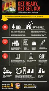 Fire Evacuation Plan For Care Homes by Wildfires Are A Constant Threat In Our Part Of Texas Infographic