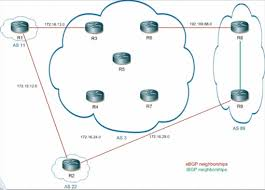 ccip bgp gns3 topology tom g ccie blog