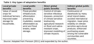 climate change adaptation and international relations theory