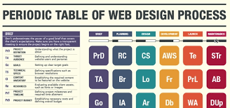 Periodic Table Timeline Infographic The Periodic Table Of A Web Design Process