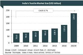home textile designer jobs in mumbai top textile companies in india list of indian textile