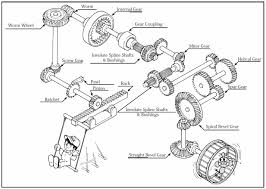 types of gears khk gears