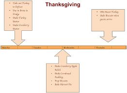 thanksgiving prep timeline baby watson