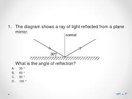 what is a ray of light light