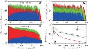 optimization of multi color laser waveform for high order harmonic