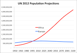 the graph that explains the 2015 migrant crisis by steve sailer