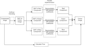 a parallel algorithm for wavelet transform based color image