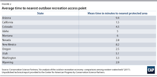 outdoor recreation is big business center for american progress