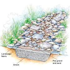 drainage problem here u0027s a fix a dry streambed can solve