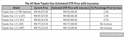 toyota philippines price 2013 toyota vios now open for booking in malaysia image 192885