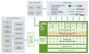 open source hadoop for e commerce u0026 retail data harvesting