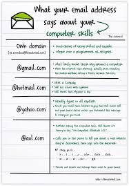 what your email says about your computer skills ned hardy ned