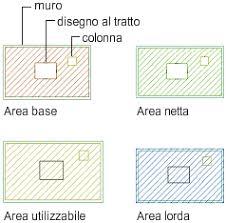 calcul surface utile bureaux a propos du calcul des espaces avec la norme boma autocad