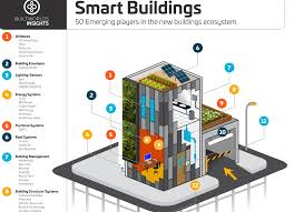 smart technology products the 50 technologies products systems for smart