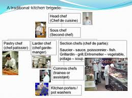 what is a chef de cuisine description roles there are a range of roles in the catering industry