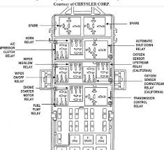 96 jeep grand fuse panel diagram similiar 2000 jeep fuse keywords within 96 jeep