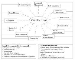 m for multi generational co housing u2013 participation dictionary