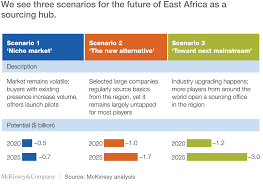 east africa next hub for apparel sourcing mckinsey u0026 company