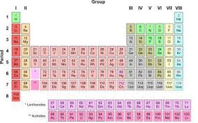 What Are The Families Of The Periodic Table Kids Science Elements