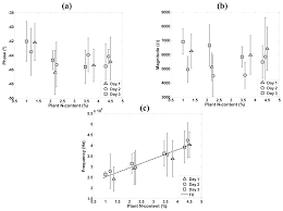sensors free full text an analysis of electrical impedance