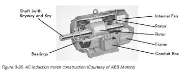 chapter 3 ac and dc motors ac motors ac motor types
