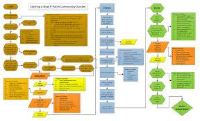 create a new p patch community garden neighborhoods seattle gov