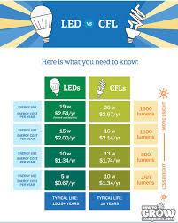 types of grow lights compact fluorescent cfl grow lights