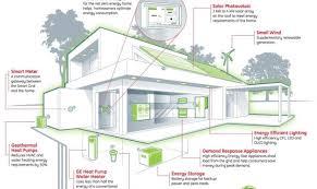 Efficiency Home Plans 12 Best Simple Green Efficient Home Plans Ideas Building Plans