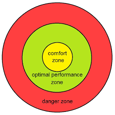 Other Words For Comfort Zone Comfort Zone Wikipedia