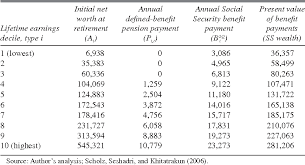 social security benefits table seesaws and social security benefits indexing semantic scholar