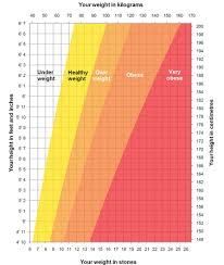 Desk Height Calculator by Height Weight Chart Live Well Nhs Choices