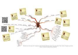 Desire Map Eight Legs Of Tarantula Mastermindmaps