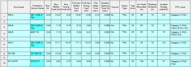 nfpa 70e arc flash table what are the results of arc flash assessment electric arc