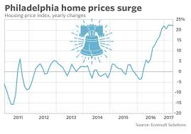 economists predict home value appreciation through 2017 to the nation s newest hot housing market philadelphia marketwatch