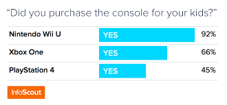 where to buy a ps4 on black friday bundles u0026 xbox dominate the console war u2013 infoscout blog
